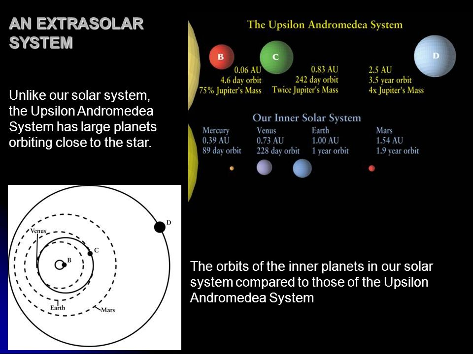 AN EXTRASOLAR SYSTEMUnlike our solar system, the Upsilon Andromedea System has large planets orbiting close to the star.