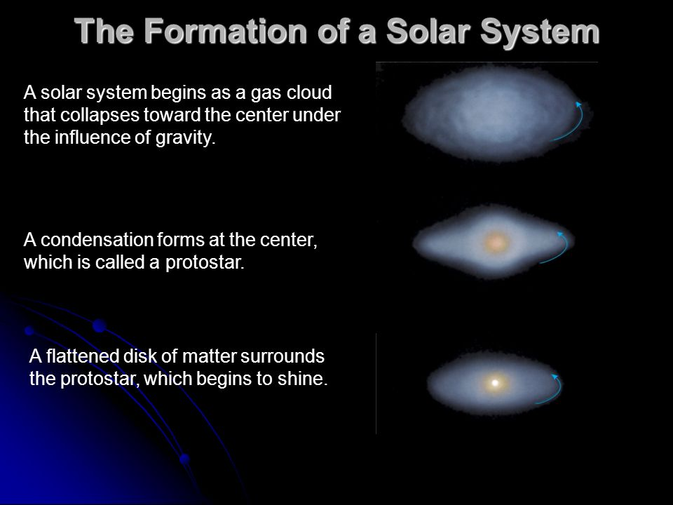 The Formation of a Solar System