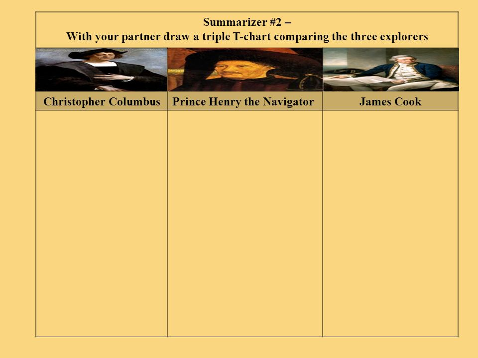 With your partner draw a triple T-chart comparing the three explorers