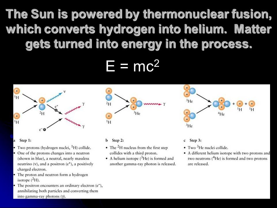 The Sun is powered by thermonuclear fusion, which converts hydrogen into helium. Matter gets turned into energy in the process.