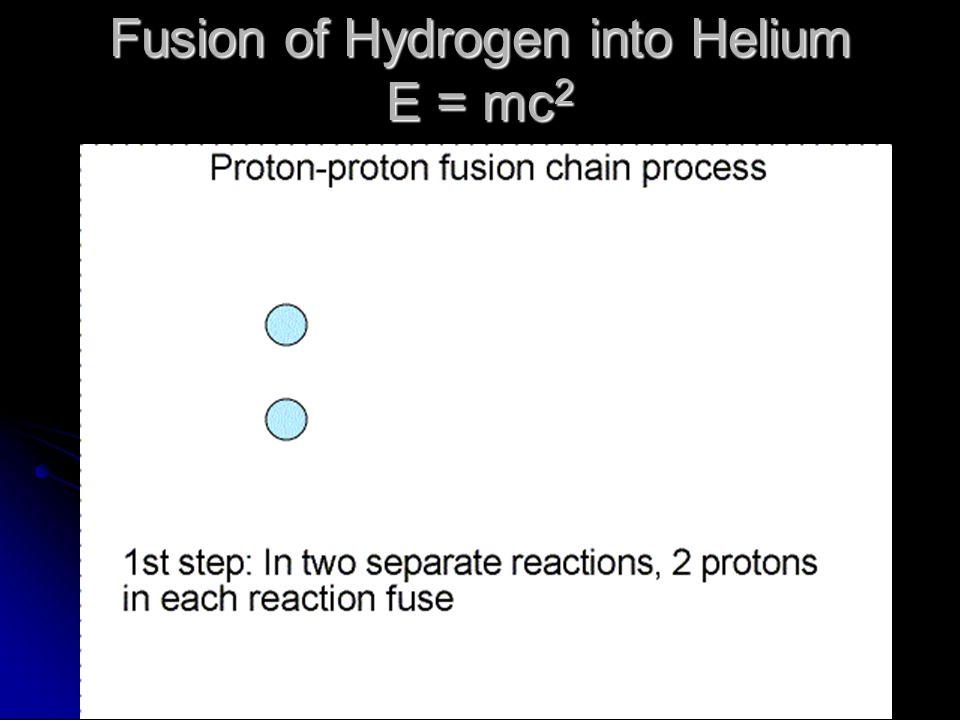 Fusion of Hydrogen into Helium E = mc2