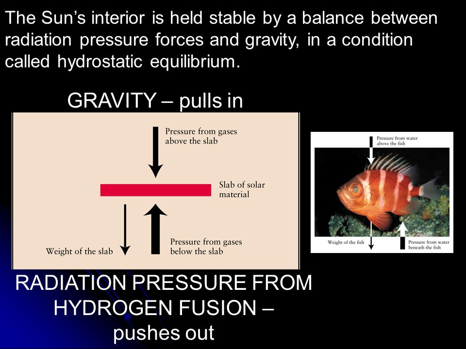RADIATION PRESSURE FROM
