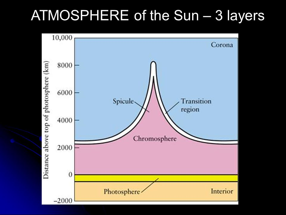 ATMOSPHERE of the Sun – 3 layers