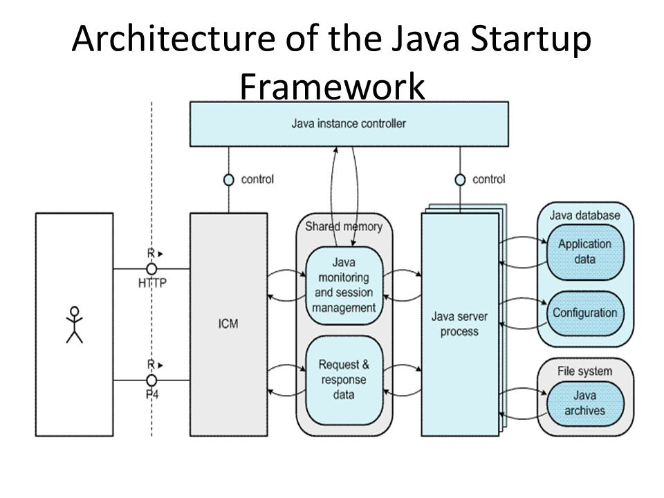 Sap netweaver 7 3 as java introduction ppt download for Java 7 architecture