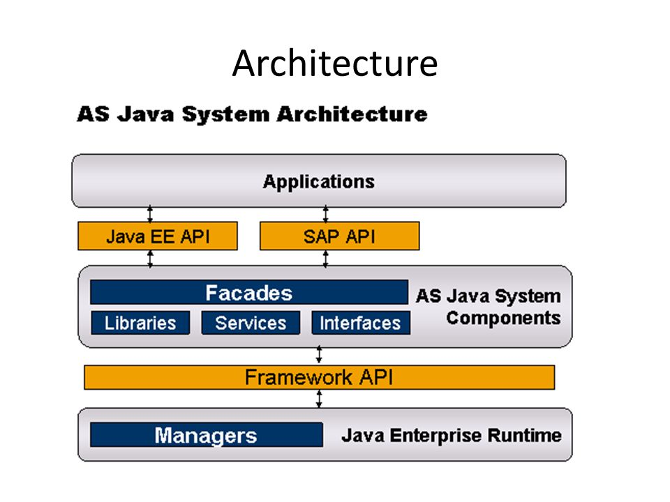 Sap netweaver 7 3 as java introduction ppt download for Architecture java