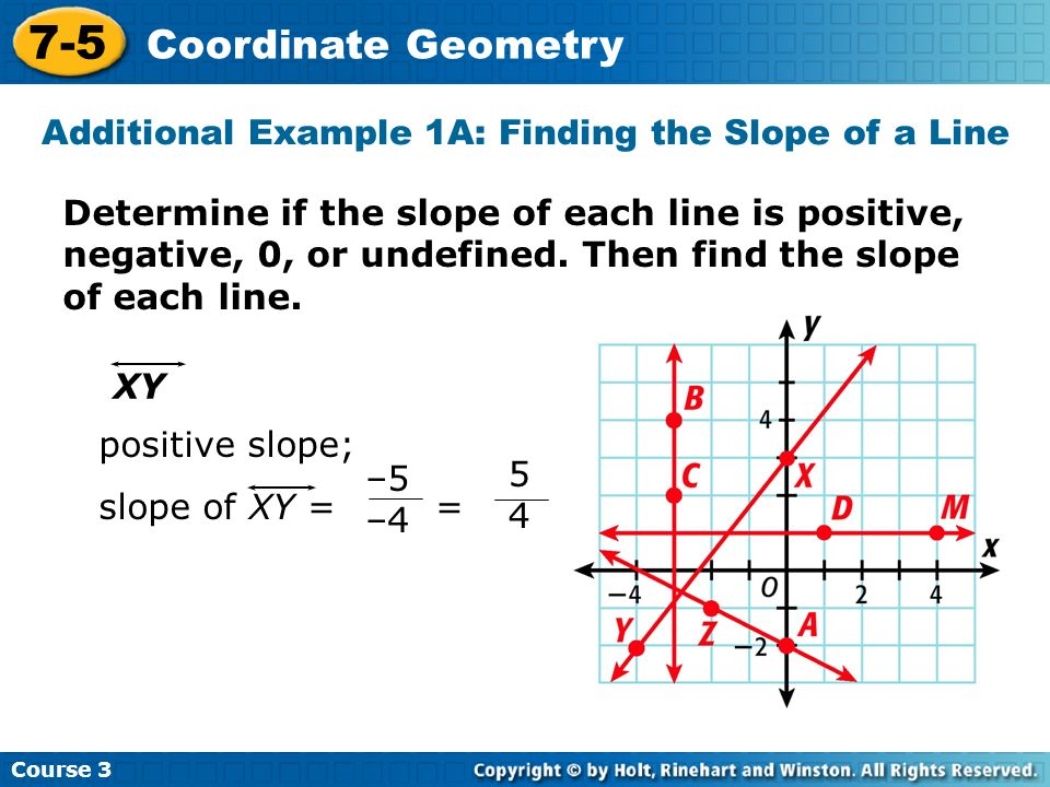Additional Example 1A: Finding the Slope of a Line