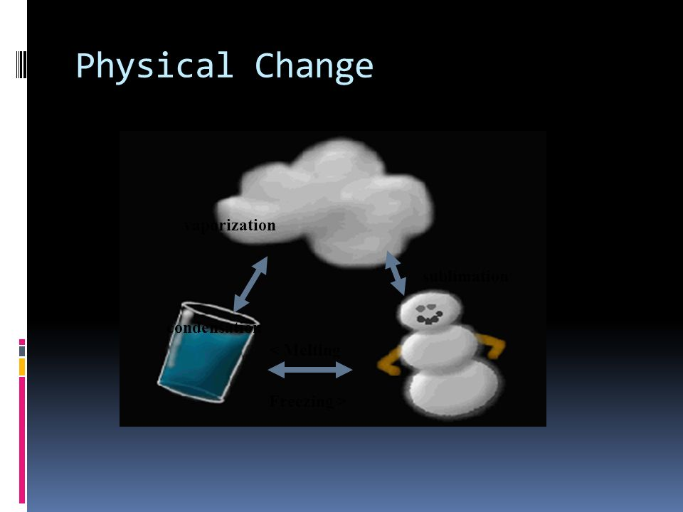 Physical Change vaporization sublimation condensation < Melting