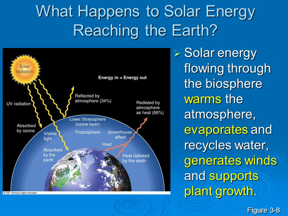 What Happens to Solar Energy Reaching the Earth