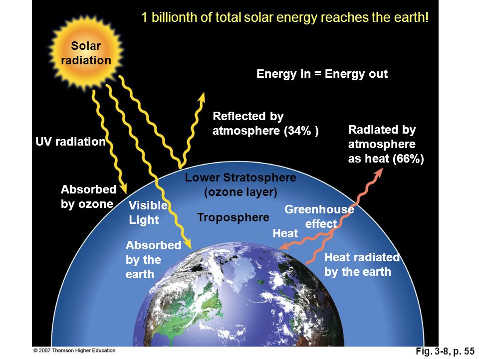 1 billionth of total solar energy reaches the earth!