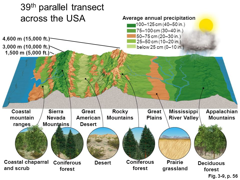 39th parallel transect across the USA Average annual precipitation