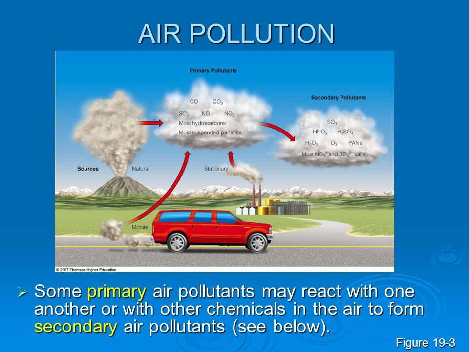 AIR POLLUTION Some primary air pollutants may react with one another or with other chemicals in the air to form secondary air pollutants (see below).