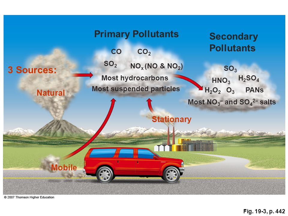 Primary Pollutants Secondary Pollutants 3 Sources: Natural Stationary