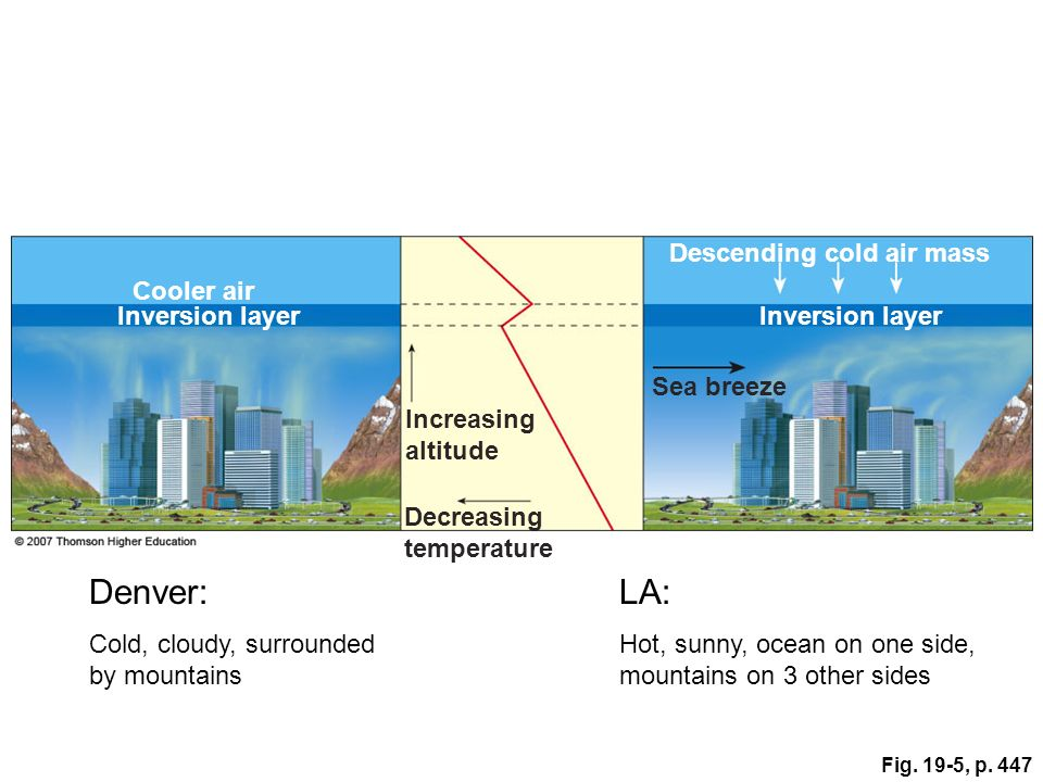 Denver: LA: Descending cold air mass Cooler air Inversion layer