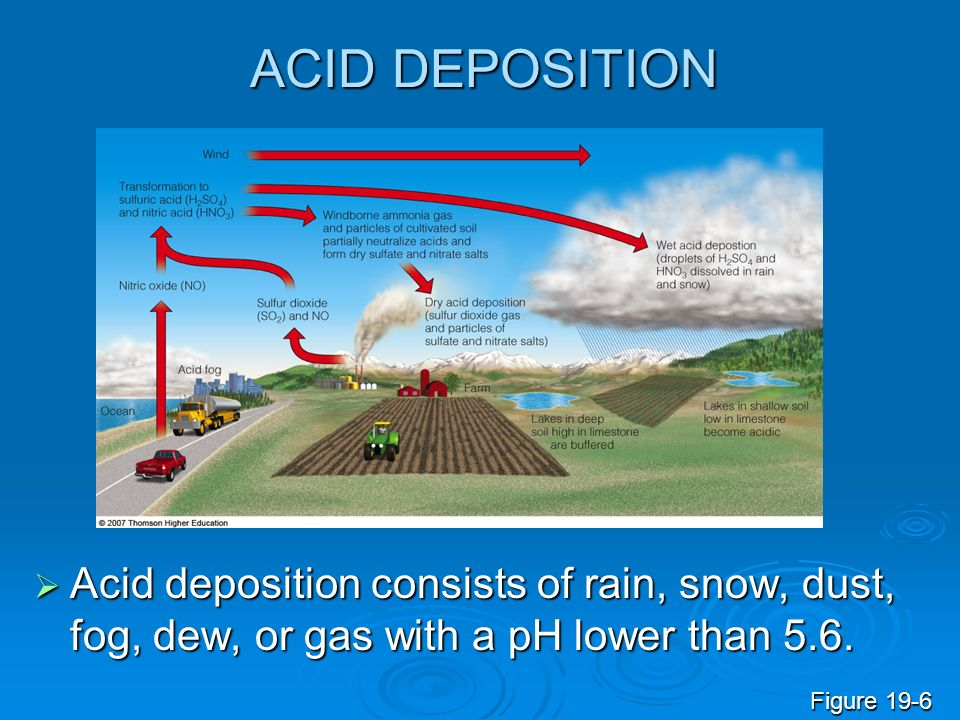 ACID DEPOSITION Acid deposition consists of rain, snow, dust, fog, dew, or gas with a pH lower than 5.6.
