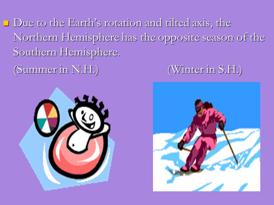 Due to the Earth's rotation and tilted axis, the Northern Hemisphere has the opposite season of the Southern Hemisphere.