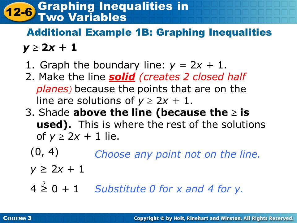 Additional Example 1B: Graphing Inequalities