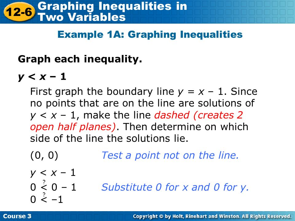 Example 1A: Graphing Inequalities