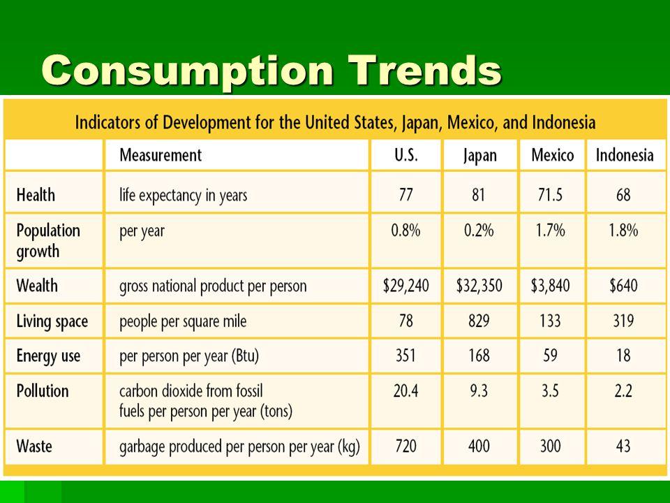 Consumption Trends