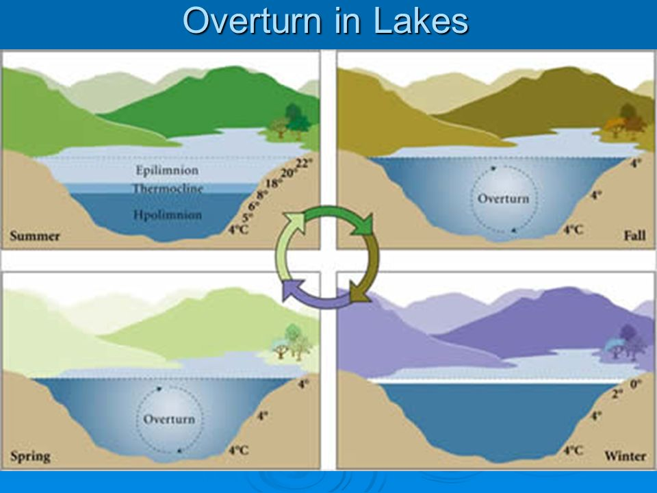 Overturn in Lakes
