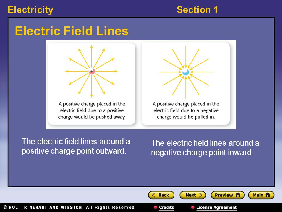 Electric Field Lines The electric field lines around a positive charge point outward.