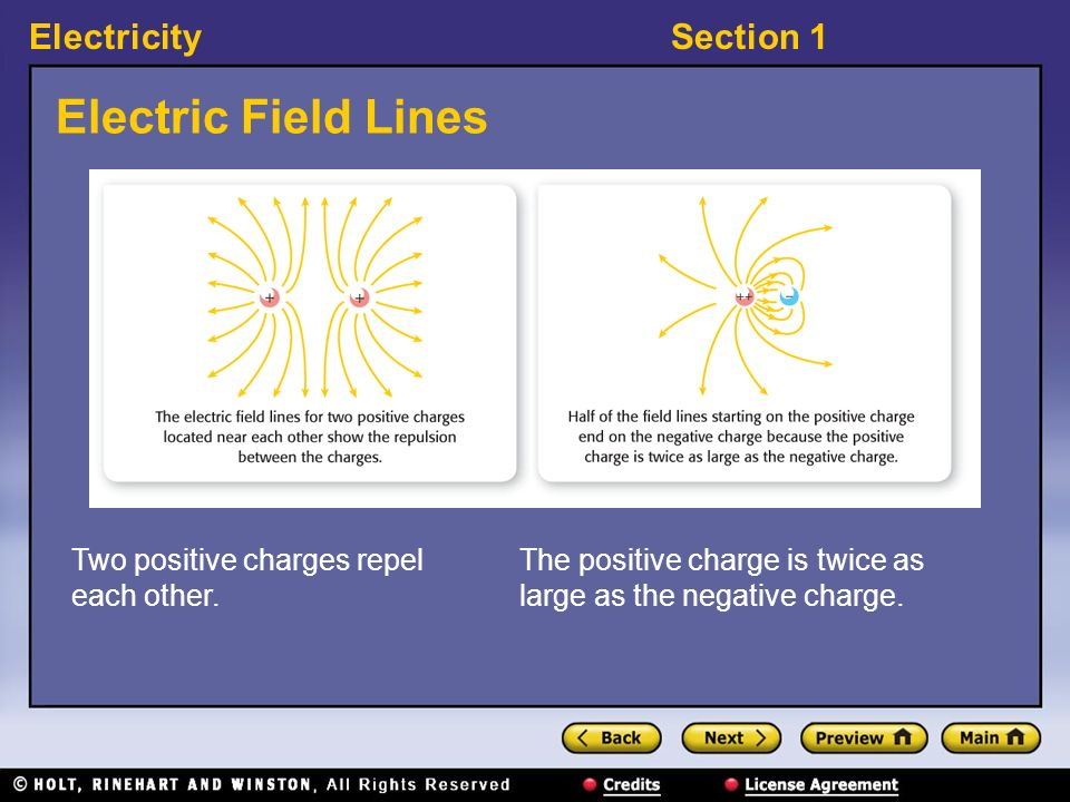 Electric Field Lines Two positive charges repel each other.