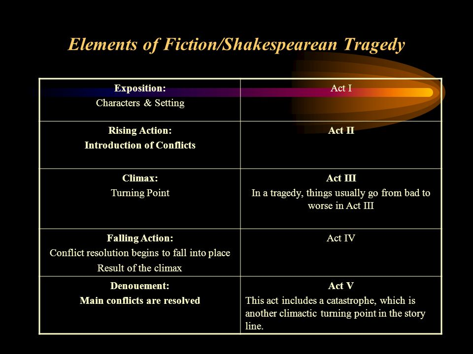 Elements of Fiction/Shakespearean Tragedy