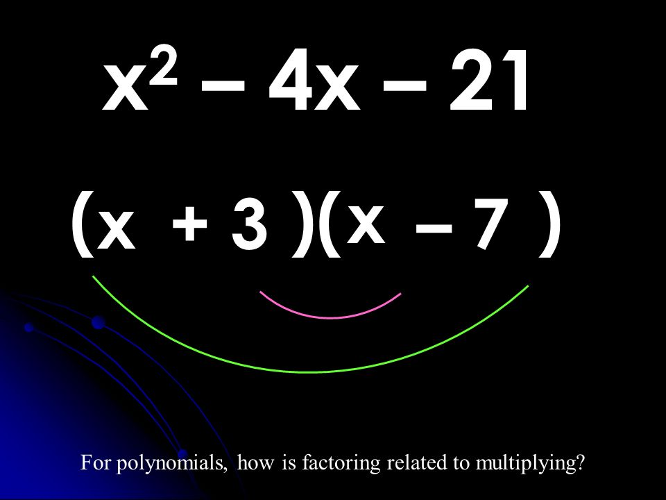 For polynomials, how is factoring related to multiplying
