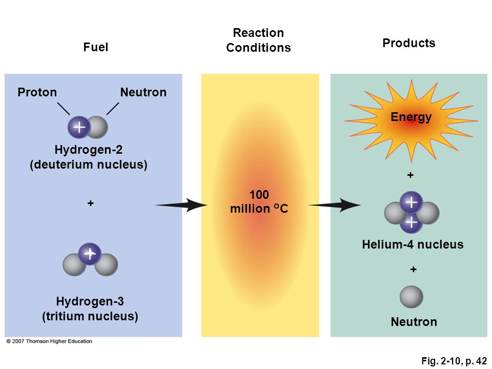 Reaction Conditions Products Fuel Proton Neutron Energy Hydrogen-2