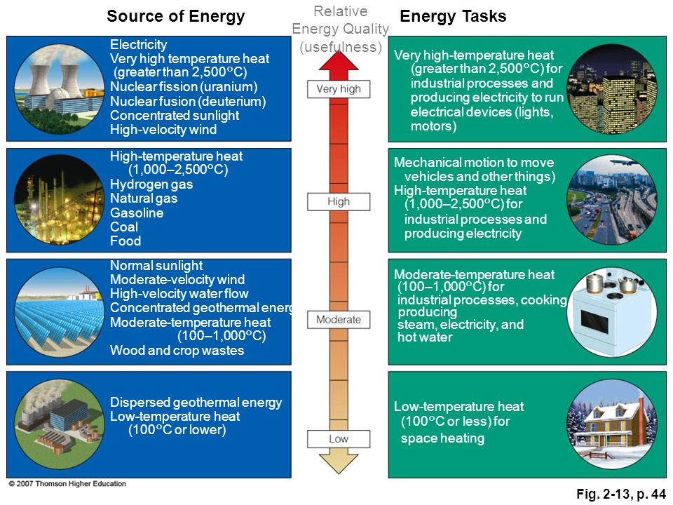 Source of Energy Energy Tasks Relative Energy Quality (usefulness)