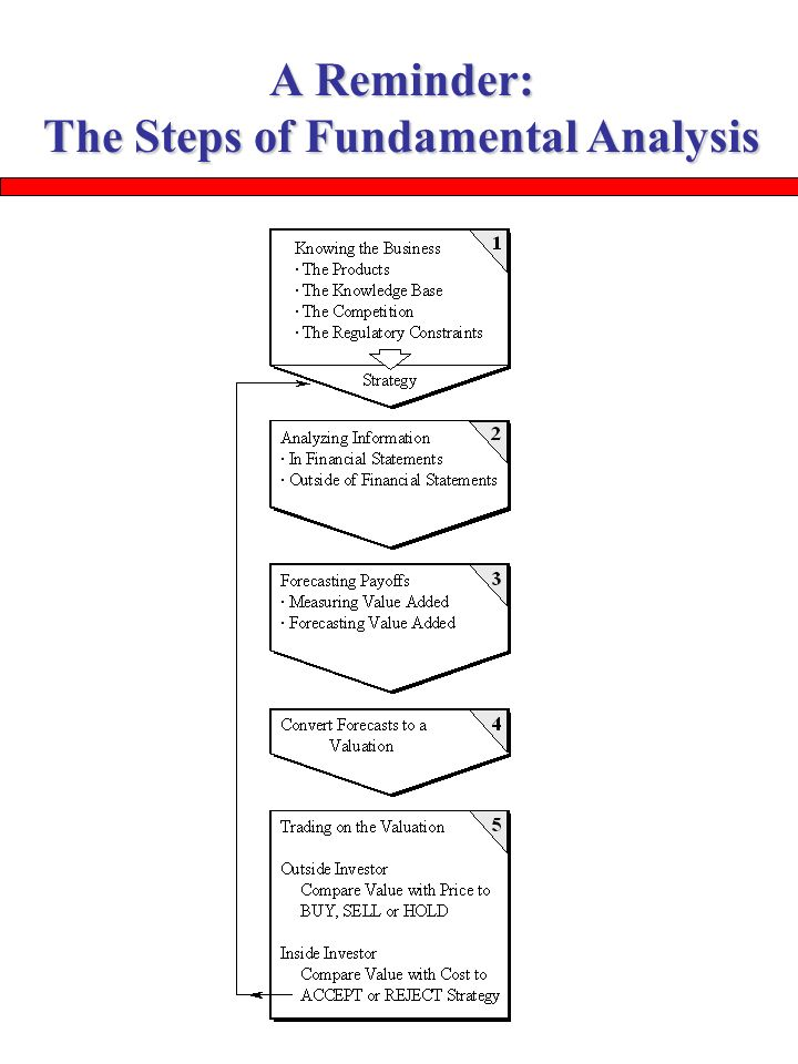 an analysis of fundamental steps Fundamental steps in the development of numeration by carl b  boyer  cal-philosophical analysis of the meaning of count- ing, such as that.