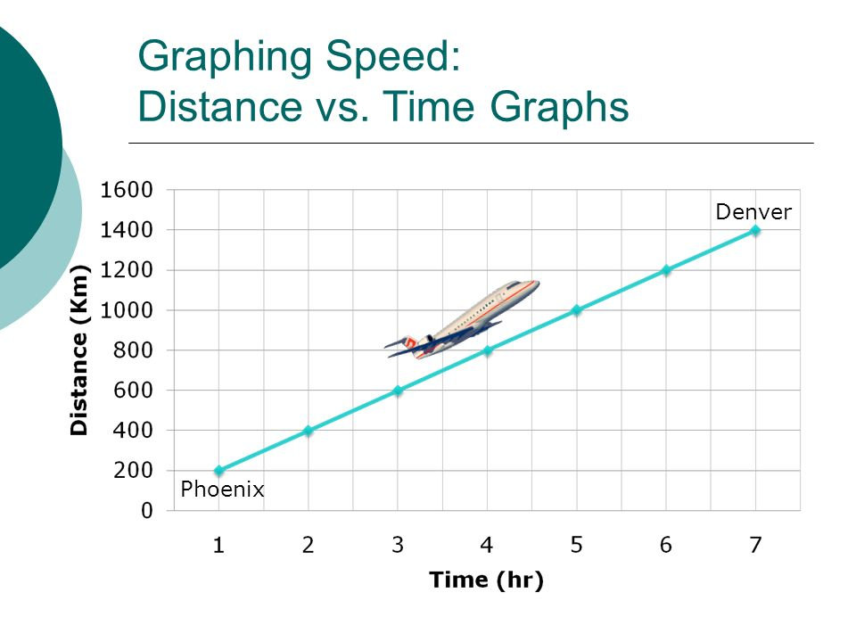 Graphing Speed: Distance vs. Time Graphs