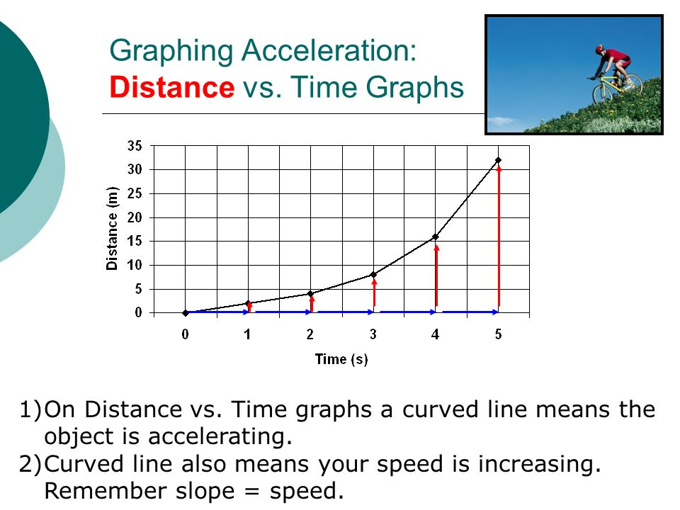 Graphing Acceleration: Distance vs. Time Graphs