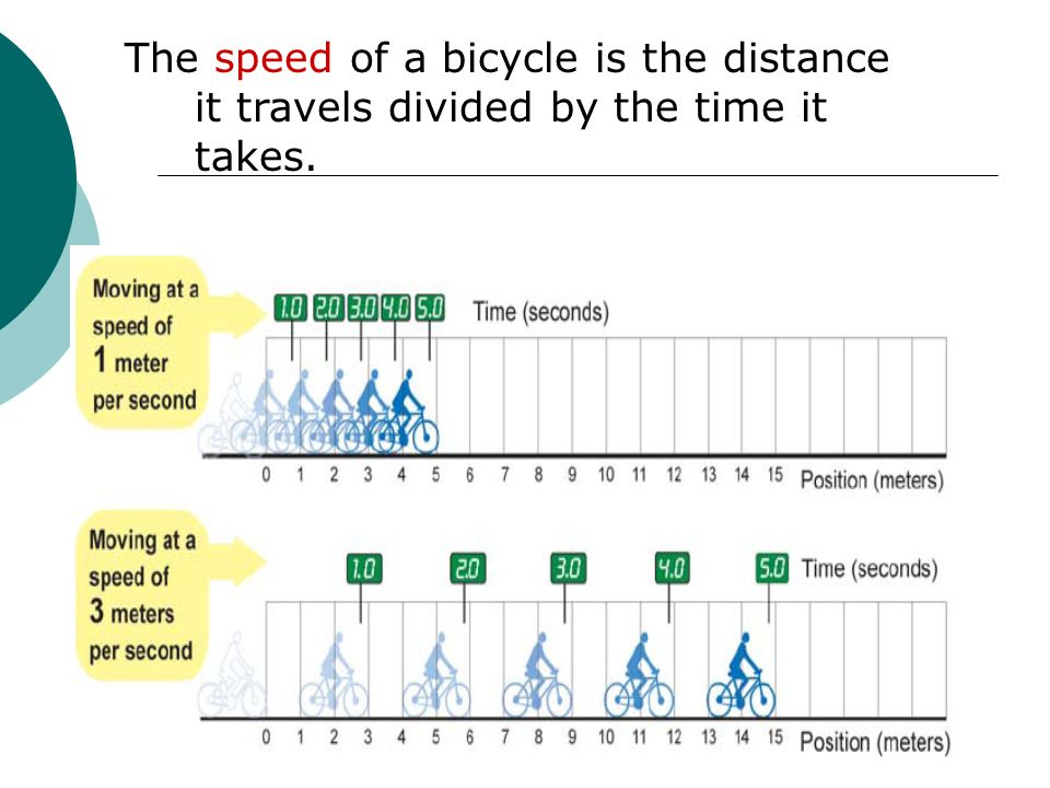 The speed of a bicycle is the distance it travels divided by the time it takes.