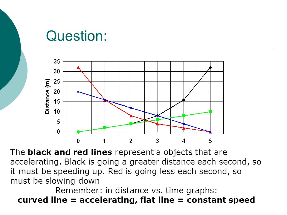 curved line = accelerating, flat line = constant speed