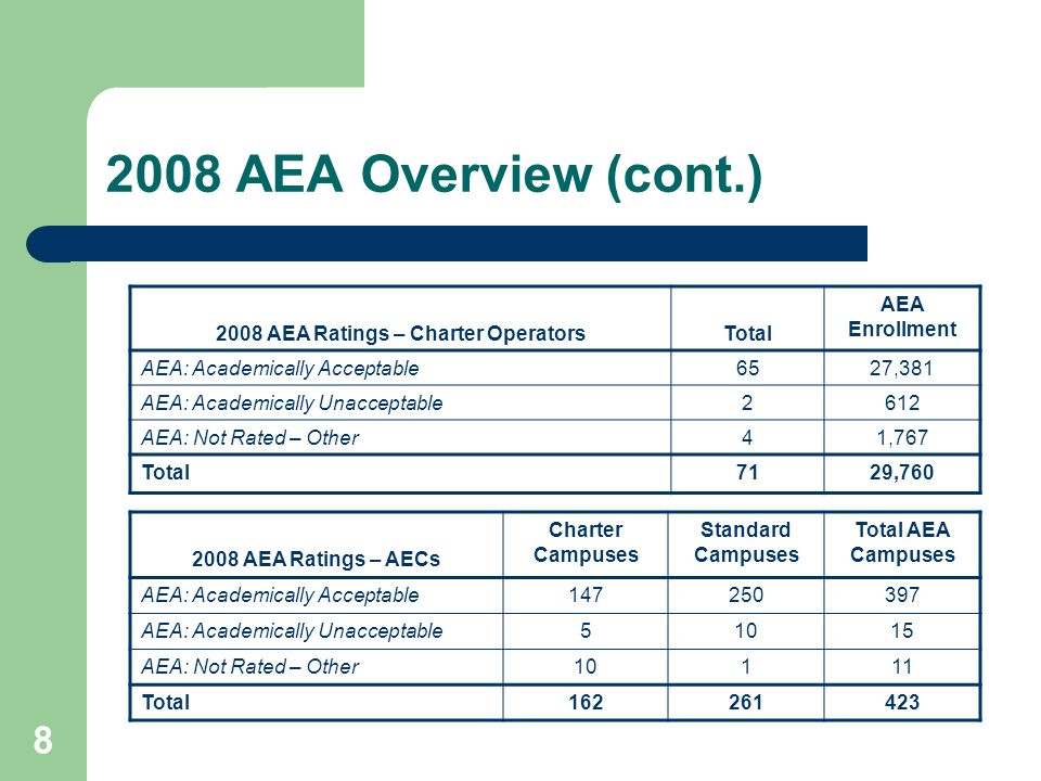 2008 AEA Ratings – Charter Operators