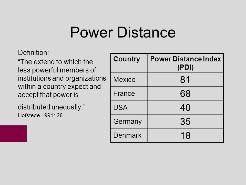 power distance index