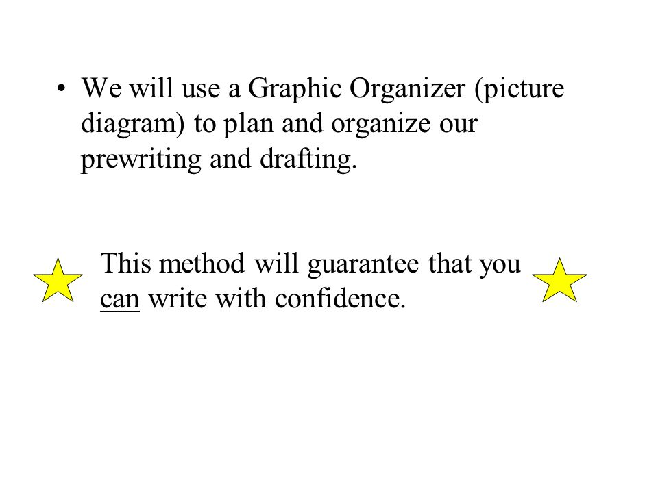 We will use a Graphic Organizer (picture diagram) to plan and organize our prewriting and drafting.