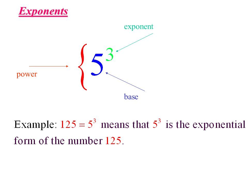 Exponents exponent power base