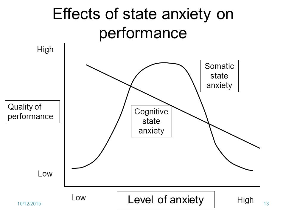 Competitive Anxiety Theory Analysis