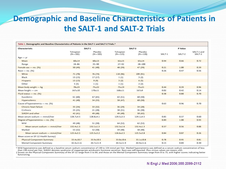 Demographic and Baseline Characteristics of Patients in the SALT-1 and SALT-2 Trials