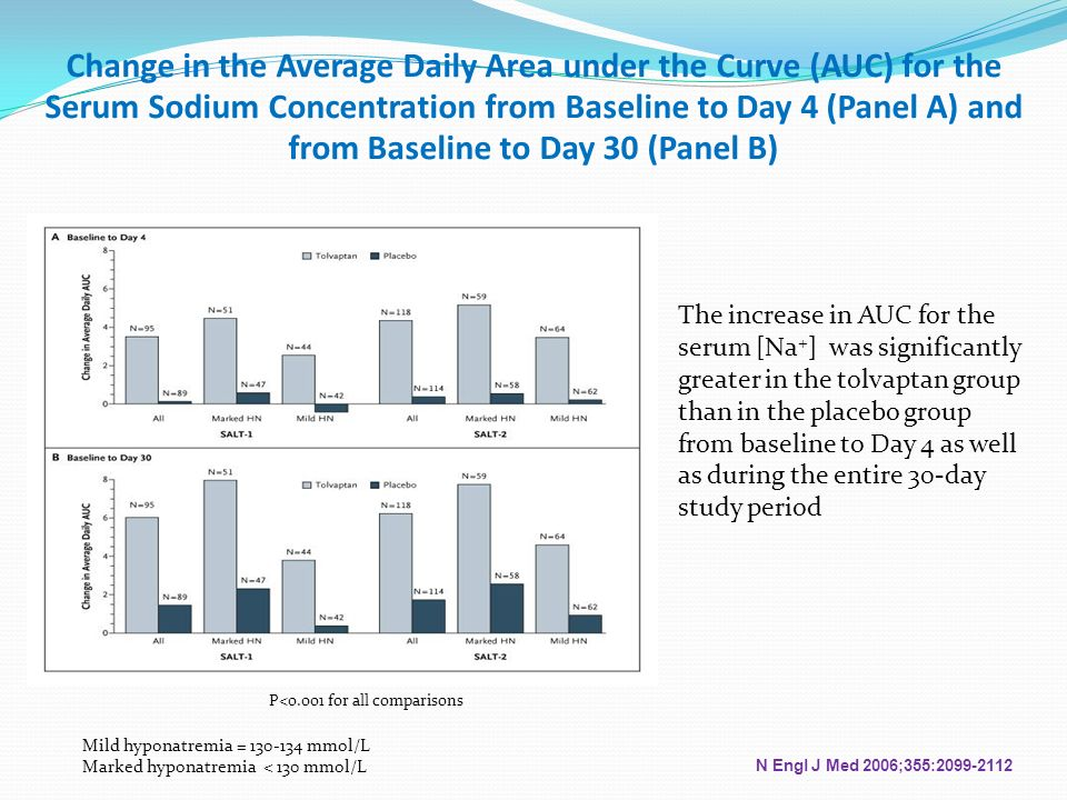 Change in the Average Daily Area under the Curve (AUC) for the Serum Sodium Concentration from Baseline to Day 4 (Panel A) and from Baseline to Day 30 (Panel B)
