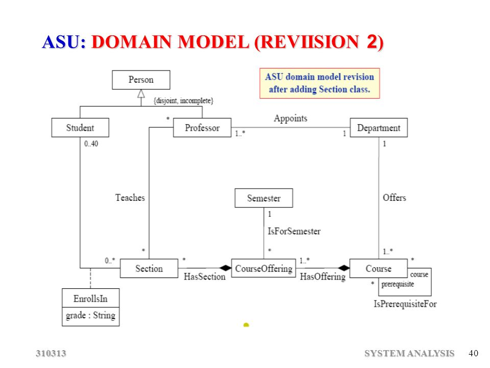 Software engineering system analysis ppt download 40 asu domain model reviision 2 ccuart