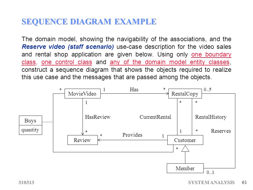 Software engineering system analysis ppt download sequence diagram example ccuart Image collections