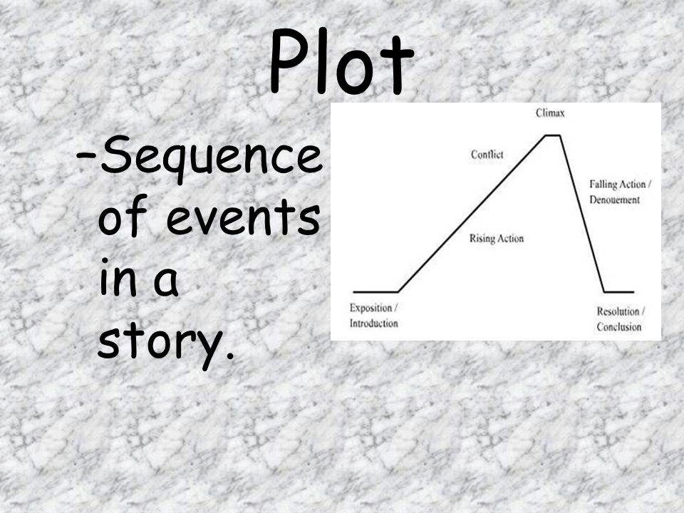 Plot Sequence of events in a story.