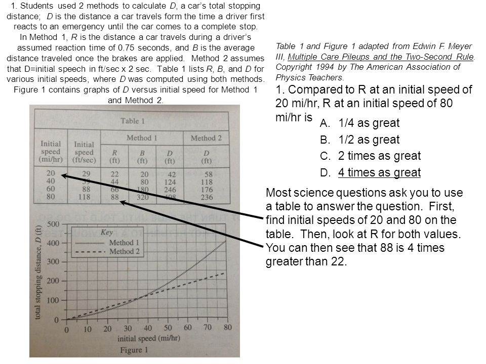 1. Students used 2 methods to calculate D, a car's total stopping distance; D is the distance a car travels form the time a driver first reacts to an emergency until the car comes to a complete stop. In Method 1, R is the distance a car travels during a driver's assumed reaction time of 0.75 seconds, and B is the average distance traveled once the brakes are applied. Method 2 assumes that D=initial speech in ft/sec x 2 sec. Table 1 lists R, B, and D for various initial speeds, where D was computed using both methods. Figure 1 contains graphs of D versus initial speed for Method 1 and Method 2.
