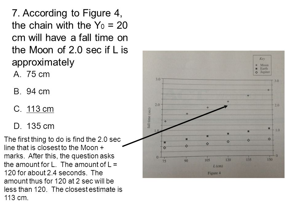 7. According to Figure 4, the chain with the Y0 = 20 cm will have a fall time on the Moon of 2.0 sec if L is approximately