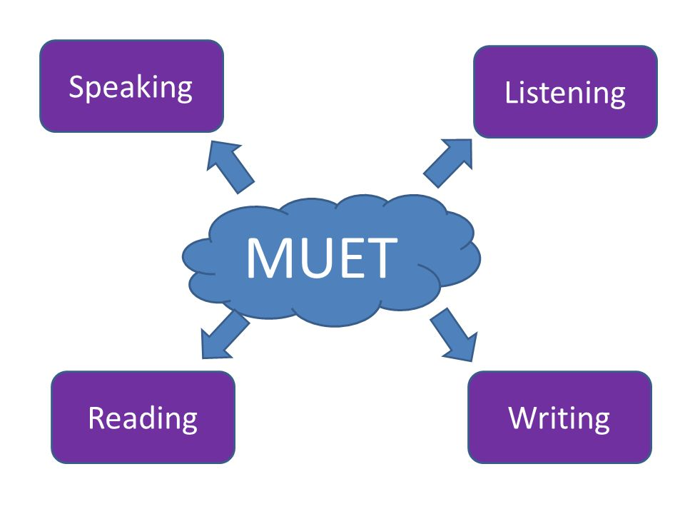 model essay for muet 46 model essay samples for spm english, o-level, ielts, toefl & muet writing preparing for the upcoming muet writing test and want to read some good essay.