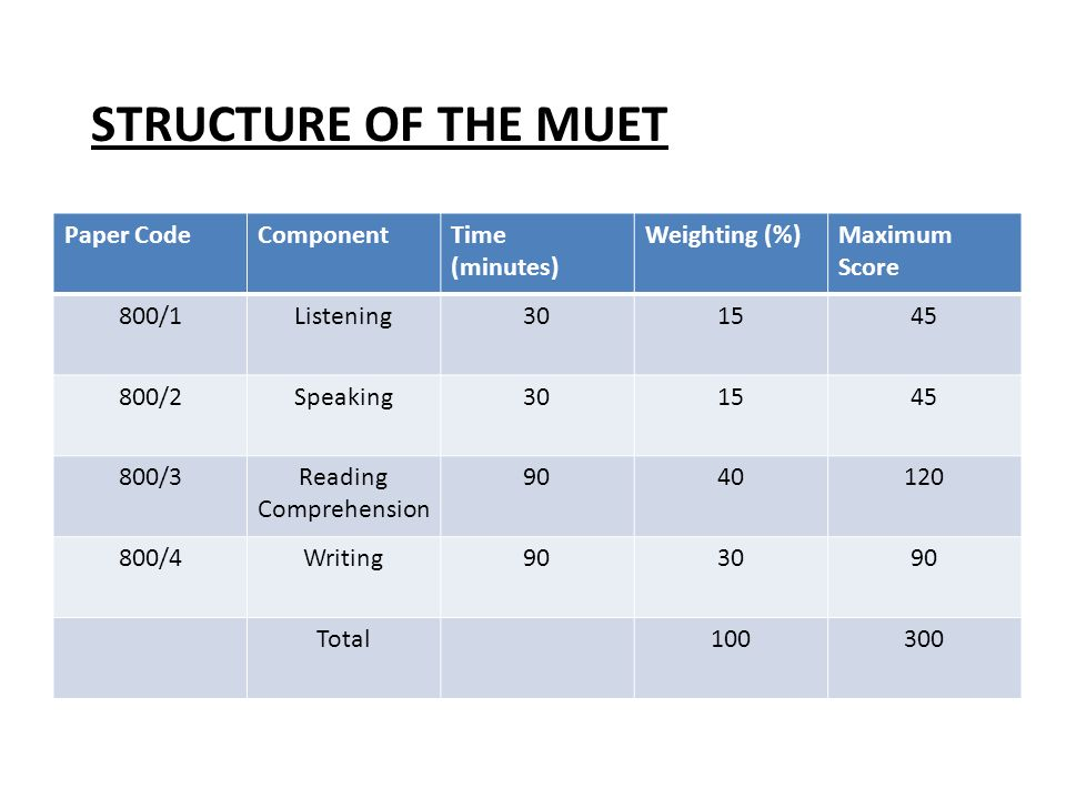 Essay for muet 2010