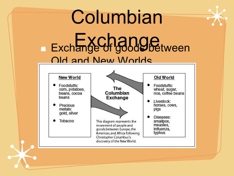 Columbian Exchange Exchange of goods between Old and New Worlds