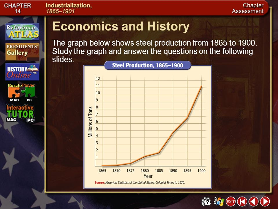 Economics and History The graph below shows steel production from 1865 to 1900. Study the graph and answer the questions on the following slides.